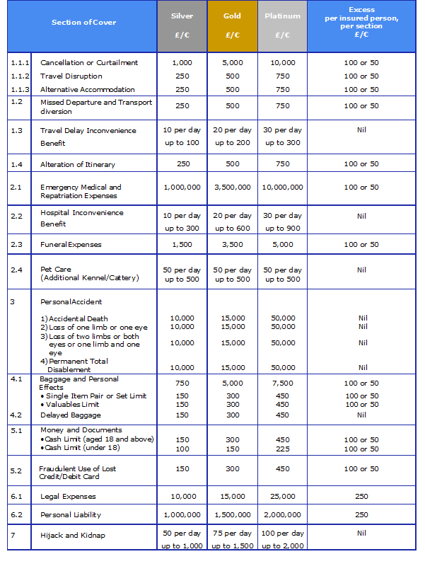 ETI Table of Benefits